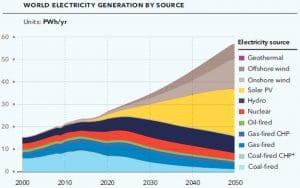 global renewable energy chart